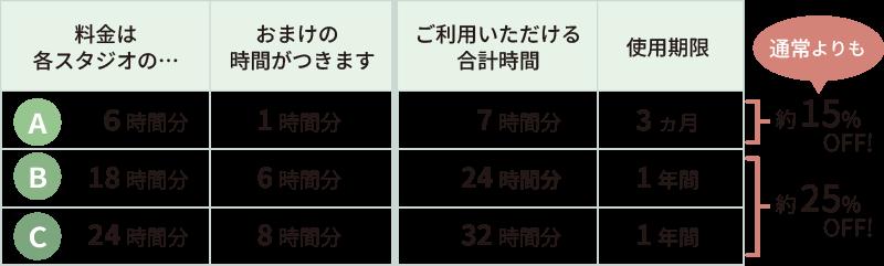 回数券の種類